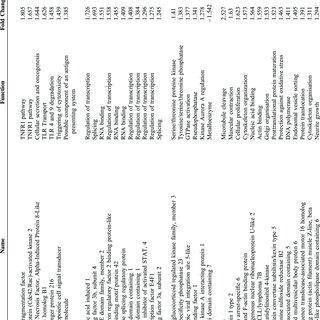 (PDF) Transcriptome Analysis of Peripheral Blood in