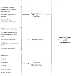 elite youth coach characteristics philosophy and personality  [ 850 x 955 Pixel ]