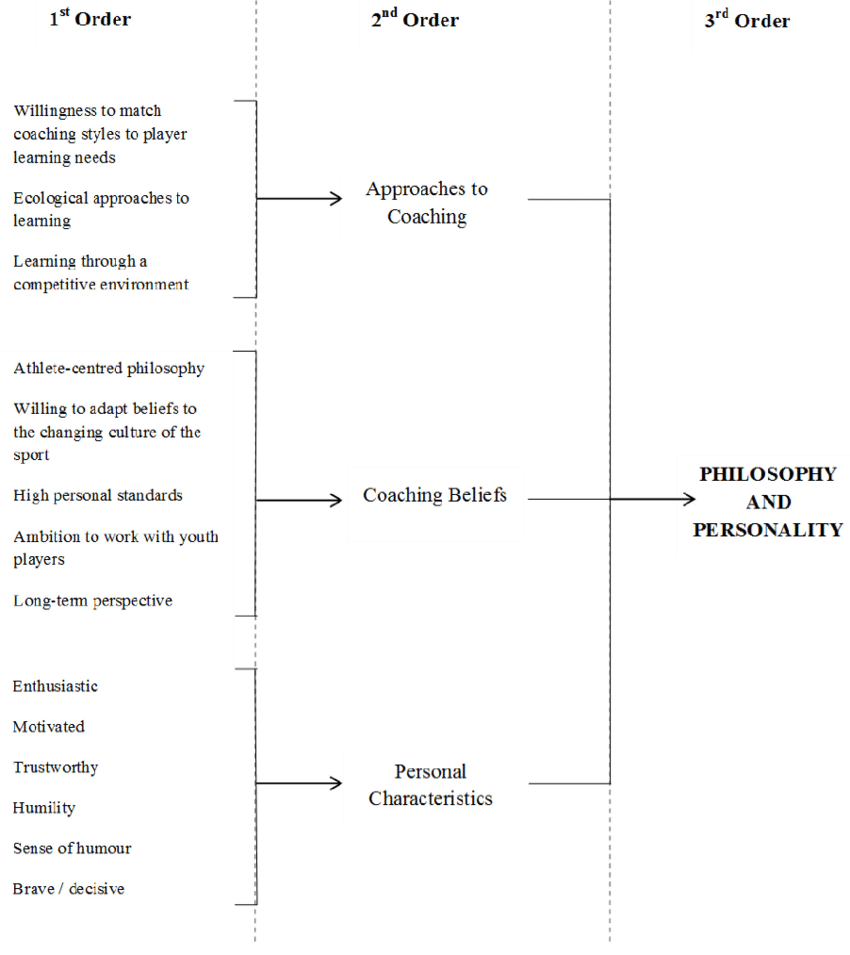 medium resolution of elite youth coach characteristics philosophy and personality