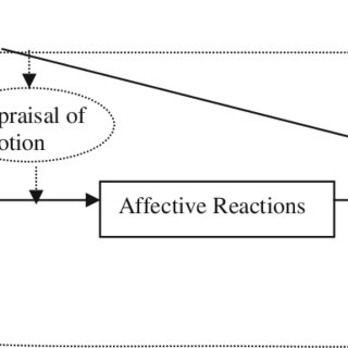 (PDF) A multilevel model of affect and organizational