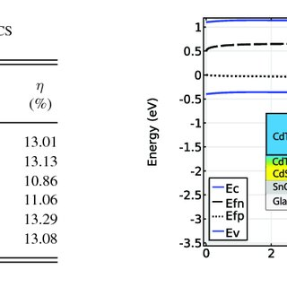 (PDF) Degradation of CdTe Solar Cells: Simulation and