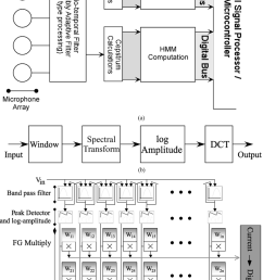 a block diagram of a potential speech front end system which takes [ 751 x 1075 Pixel ]