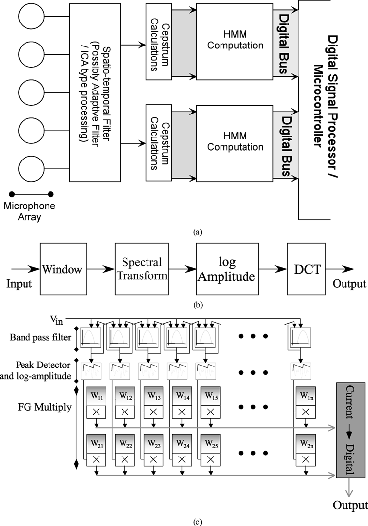 hight resolution of  a block diagram of a potential speech front end system which takes