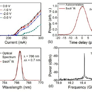 (a) Light-current characteristics of the 1515 μ m long