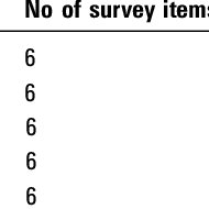 (PDF) Assessing teamwork attitudes in healthcare