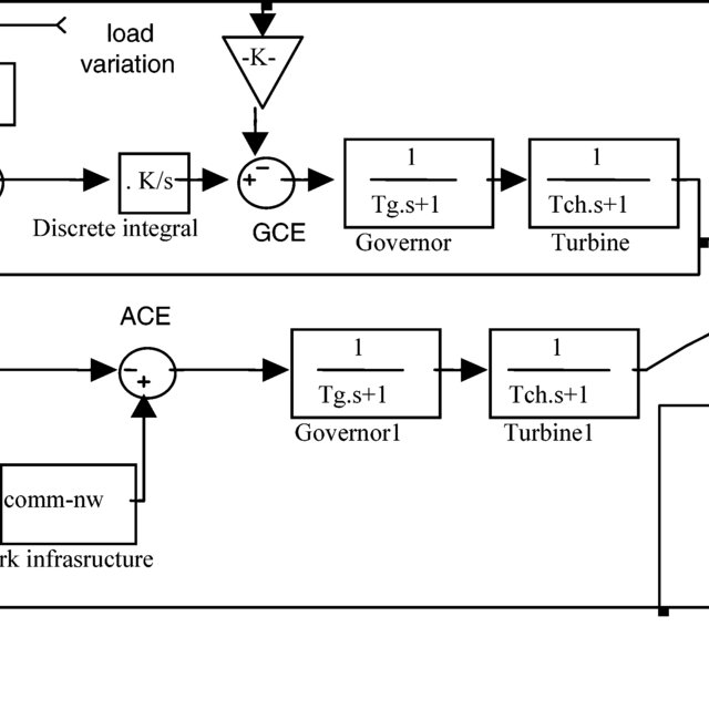 Block diagram for AGC with communication delays and