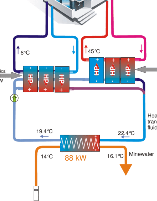 small resolution of a schematic example of a mine water heat pump performing cooling and download scientific diagram