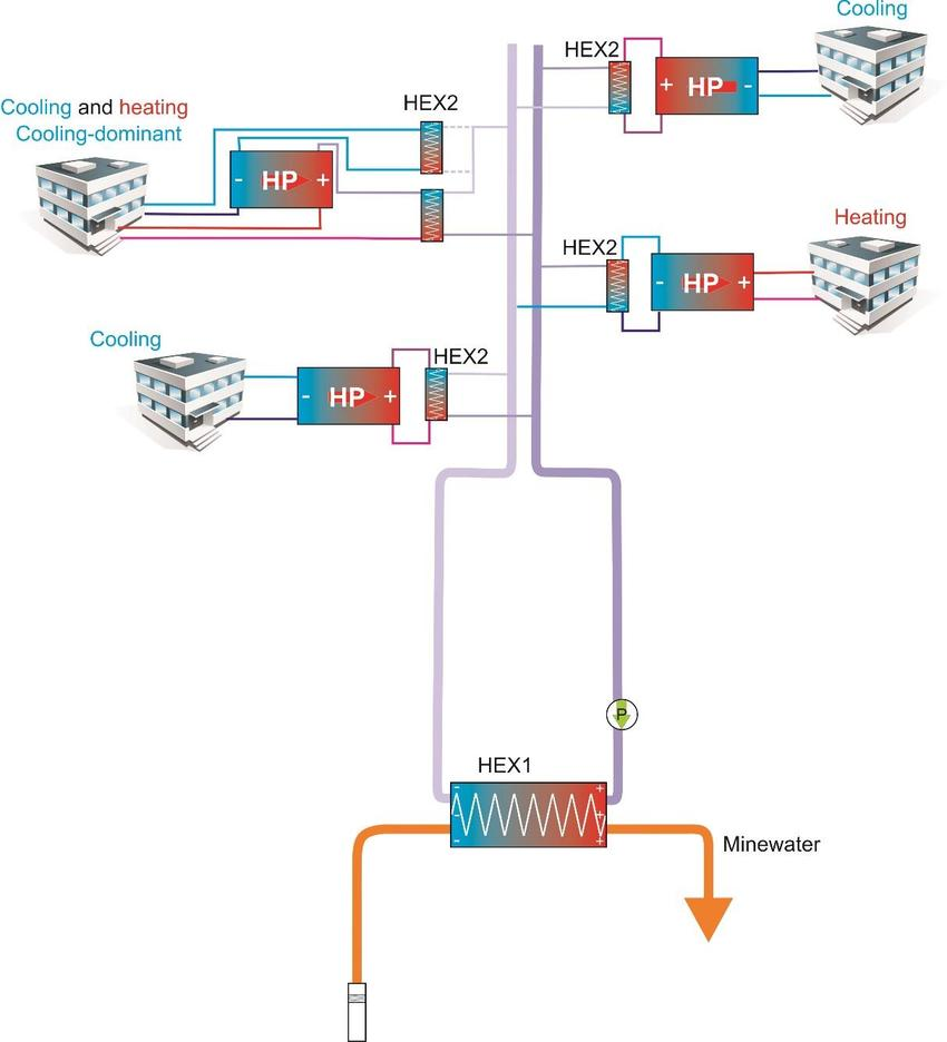 hight resolution of a decentralised district cooling heating system where secondary heat exchangers separate the consumers heat pumps from the district heating cooling