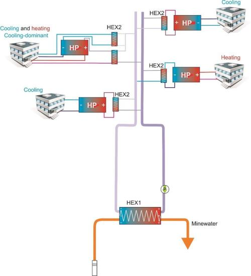 small resolution of a decentralised district cooling heating system where secondary heat exchangers separate the consumers heat pumps from the district heating cooling