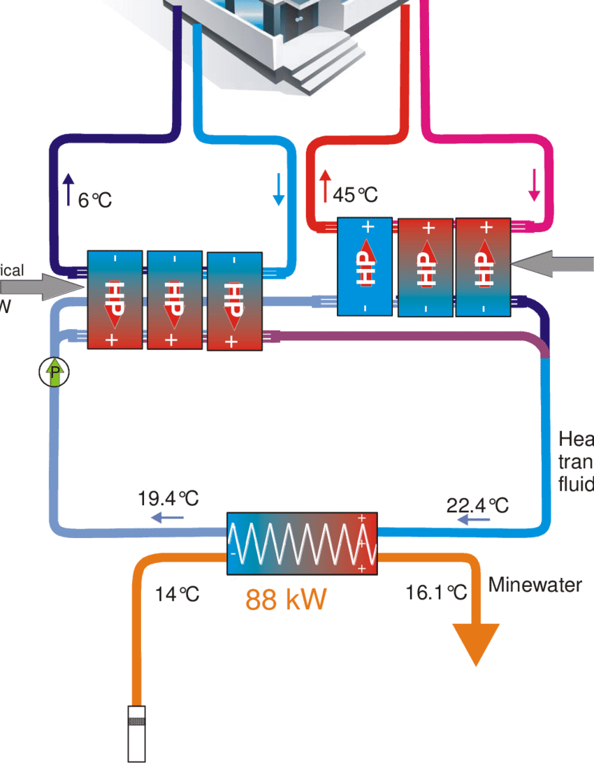 hight resolution of a schematic example of a mine water heat pump performing cooling and heating