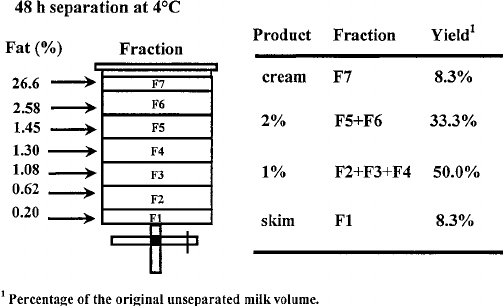 Fat globule size distribution of 2% milk prepared by