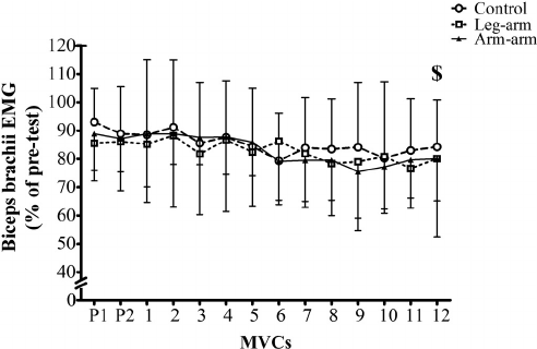 Mean (SD) normalized knee extensors voluntary activation
