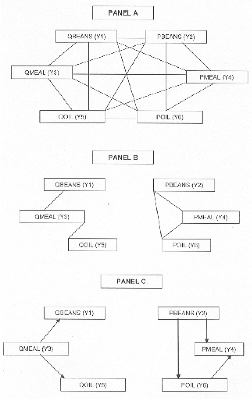 hight resolution of complete undirected acyclic graph dag panel a tetrad generated graph