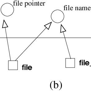 (PDF) Syntactic Identifier Conciseness and Consistency