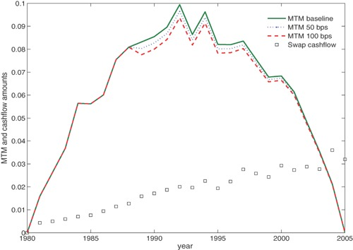 Mark-to-Market Value of the Longevity Swap in the Baseline