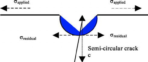 Schematic of a semicircular indentation crack of length c