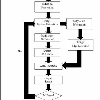 (PDF) Car-Park Occupancy Information System