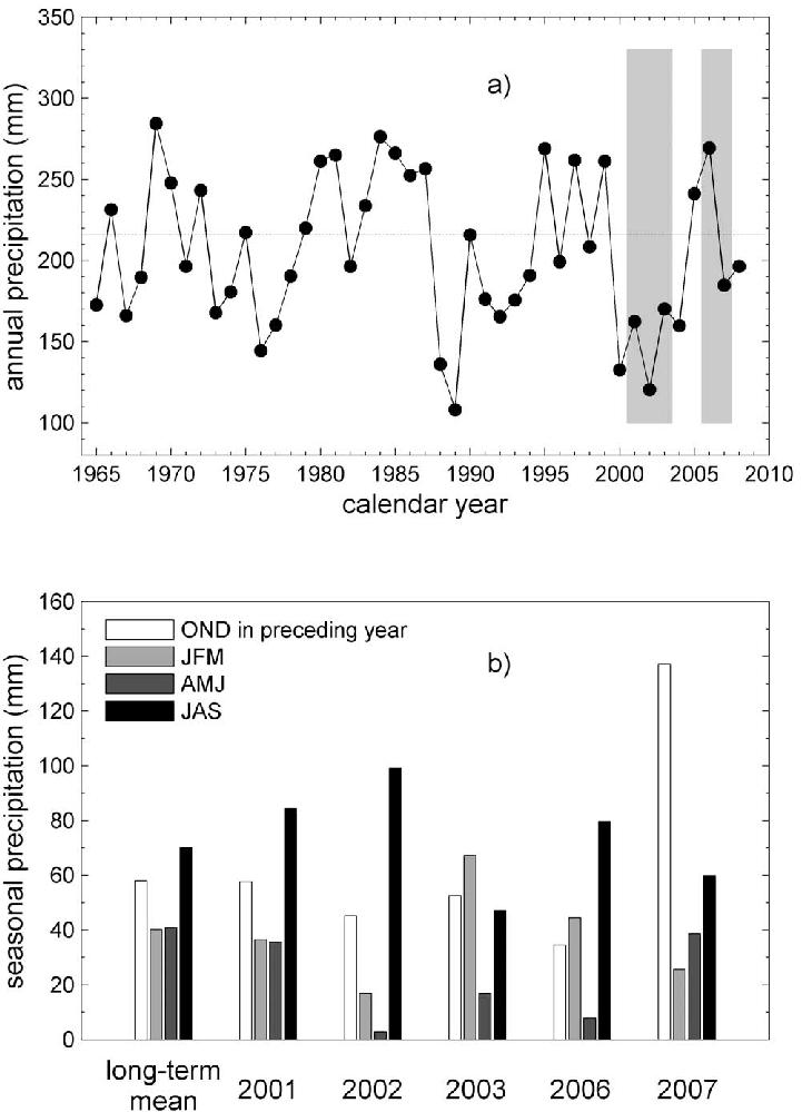 (a) Annual calendar year precipitation in the study area