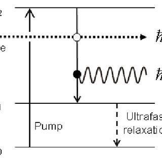 Energy level diagram for the three-level laser system