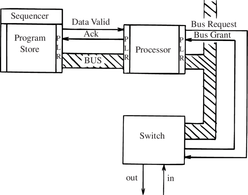 A block diagram showing how the Processor is connected to