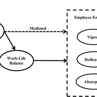 (PDF) Servant Leadership and Work Engagement: The