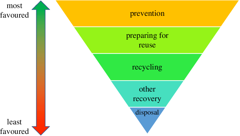 Waste hierarchy of generic approaches for most to least favoured...   Download Scientific Diagram