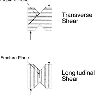 Illustration of the fracture planes for transverse and