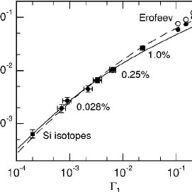 (PDF) Thermal Conductivity of Epitaxial Layers of Dilute