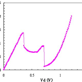 (PDF) Ring oscillator using an RTD-HBT heterostructure