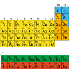 Diagram Of Modern Periodic Table Cool Plot Chemical Periodicity And The Derives Principally From Work Dimitri Mendeleev Who In 1869 Enunciated A