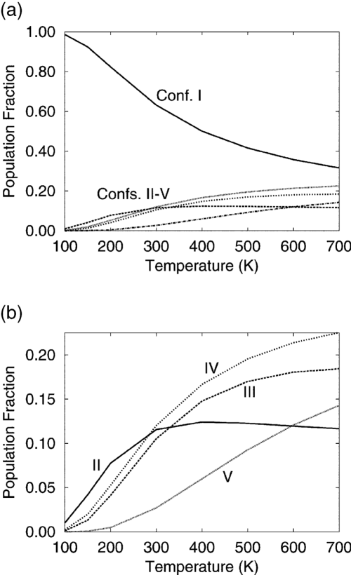 small resolution of  a glycine conformer populations calculated using the quantum tpimc technique at various temperatures