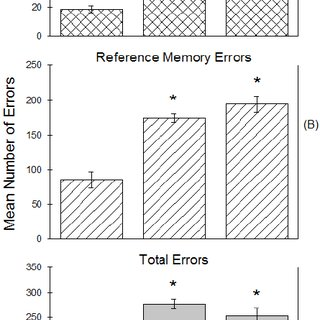 Mean escape latencies across novel-start (test) trials