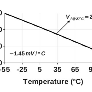 (PDF) 0.5 V Supply Voltage Reference Based on the MOSFET