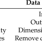 (PDF) How to Address the Data Quality Issues in Regression
