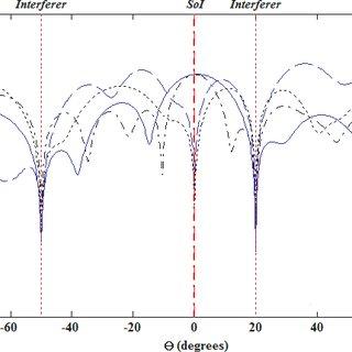 AVC output (bandwidth 0.1Hz) for a speech waveform. (a