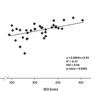 Relationship between log small end diameter (SED mm) and