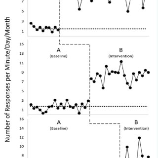 Example ABAB reversal graph: The dashed line represents