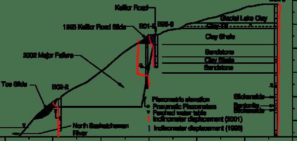 Site Investigation Plan Download Scientific Diagram