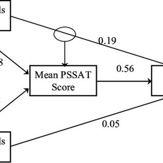(PDF) Promoting Problem Solving through Explicit Teaching