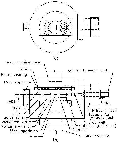 Friction test apparatus: (a) plan view of hydraulic jack