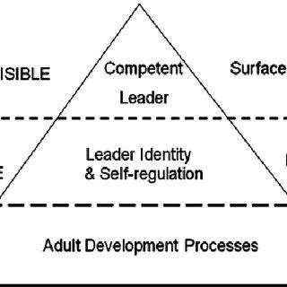 (PDF) An Integrative Approach to Leader Development