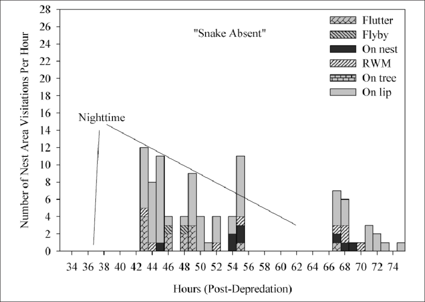 Number and type of nest-area visits by Red-cockaded