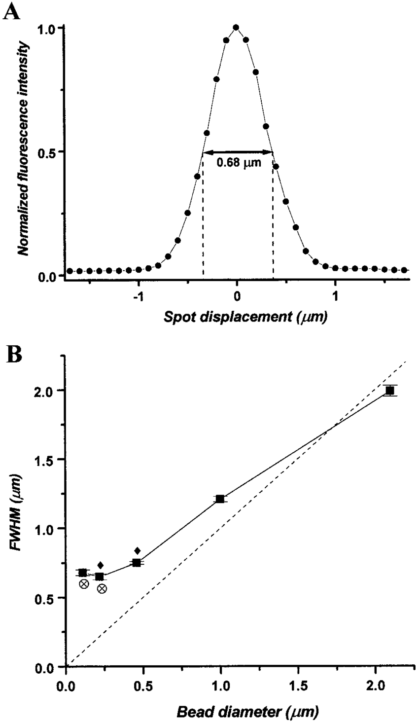 medium resolution of calibration scans of fluorescent beads a fluorescence intensity profile of a 0 46 m fluorescent