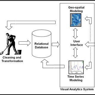 (PDF) A Visual Analytics Approach to Understanding