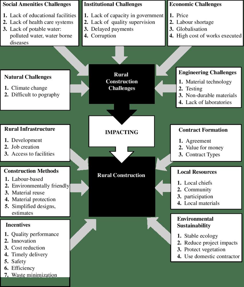 Conceptual framework for rural construction development