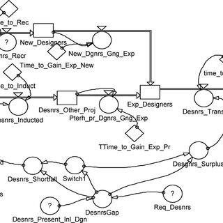 Causal loop diagram of design-error-induced rework