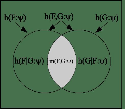 Project Management Process Flow Diagram Project Management