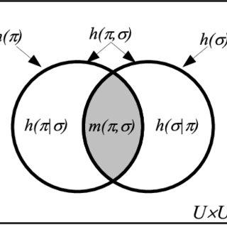 Venn diagram for quantum logical entropies as values of a