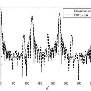 Measurement SetUp. (1): Anechoic Chamber of 3 m×3 m× 7 m