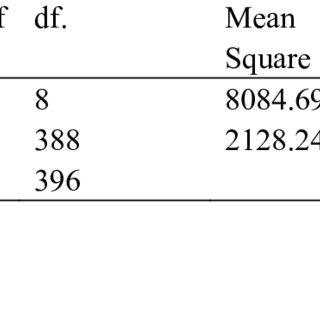 (PDF) School–Related Factors as Predictors of Senior